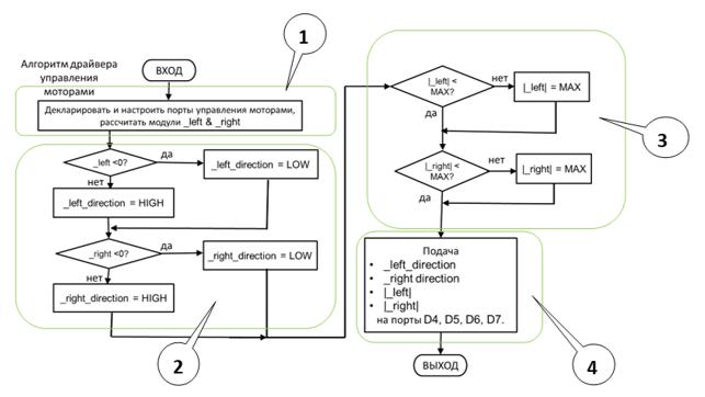Алгоритм драйвера управления моторами