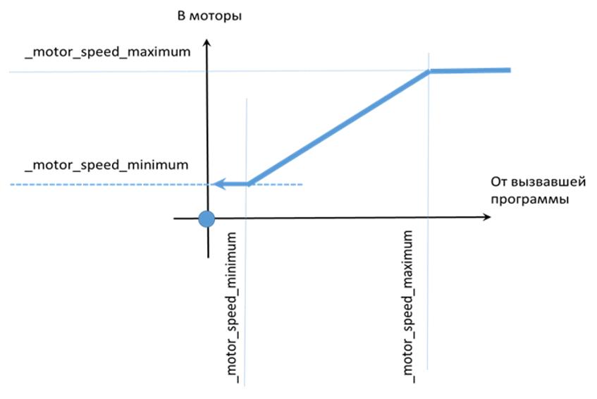 График учёта сопротивления вращению колёс