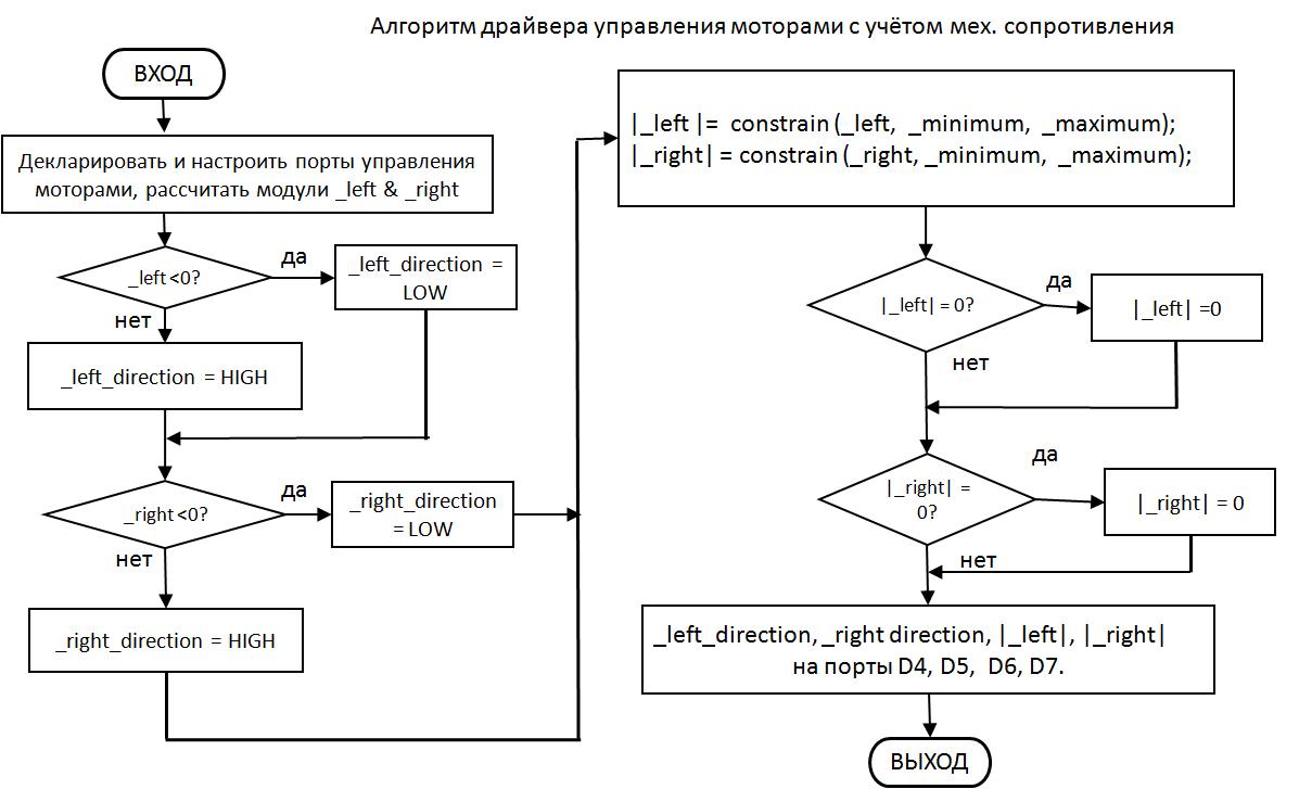 Алгоритм драйвера управления моторами с учетом механического сопротивления